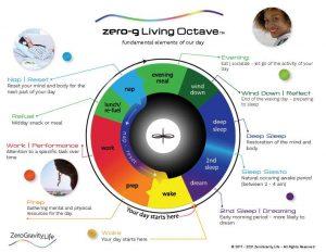 zero-G living octave diagram-2021